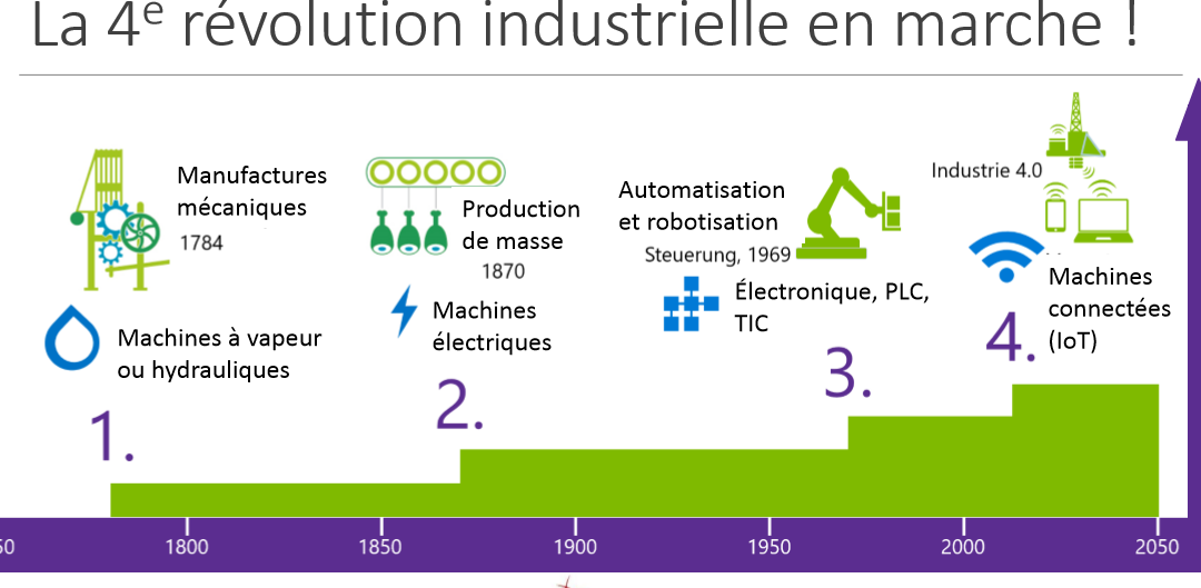 L'industrie 4.0, c'est quoi ?