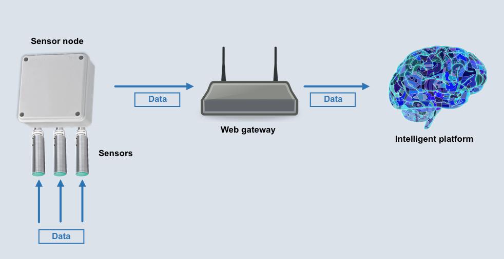Sensors - Node - Web gateway
