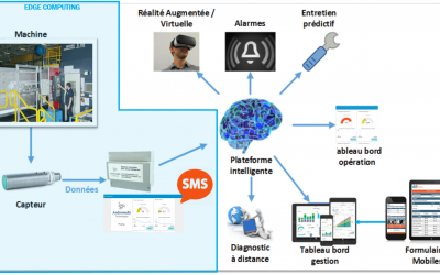 10 articles to demystify the true nature of Smart Factory