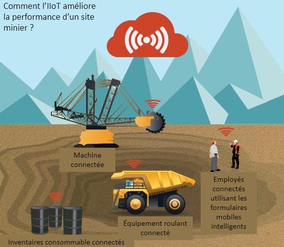 Comment l'IIoT améliore la performance d'un site minier ?