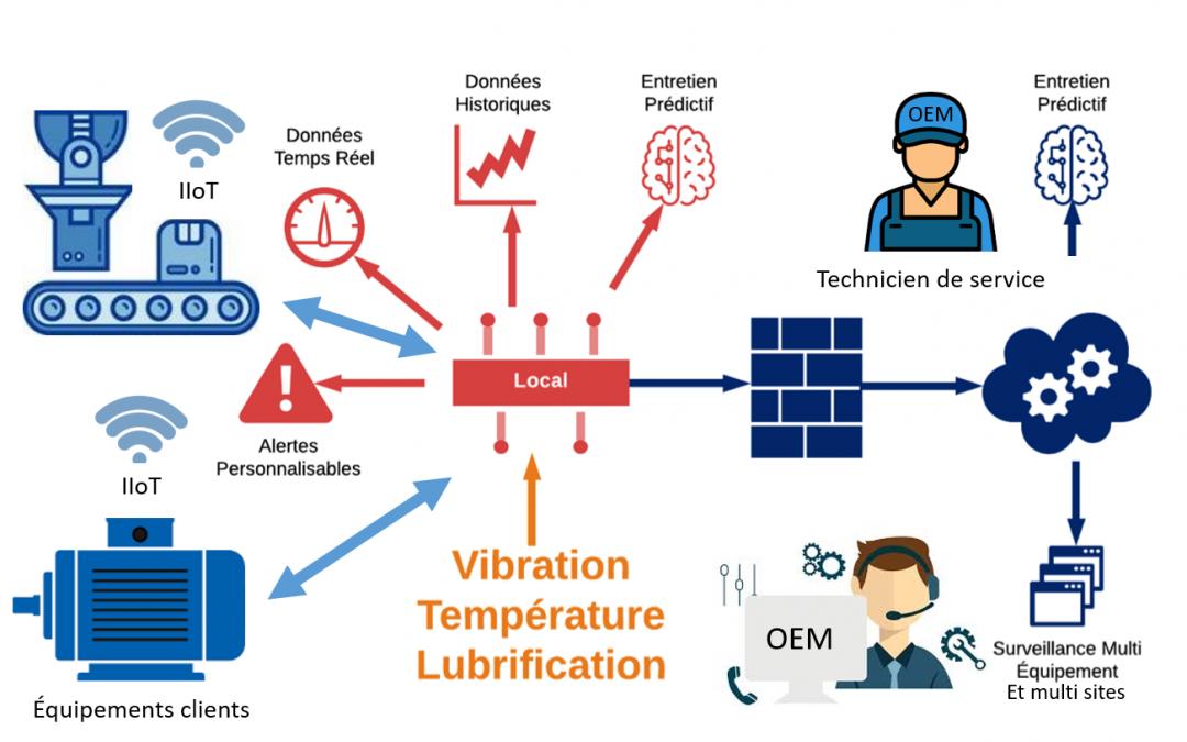 Internet des Objets Industriels : nouveaux modèles d'affaires pour les équipementiers OEM