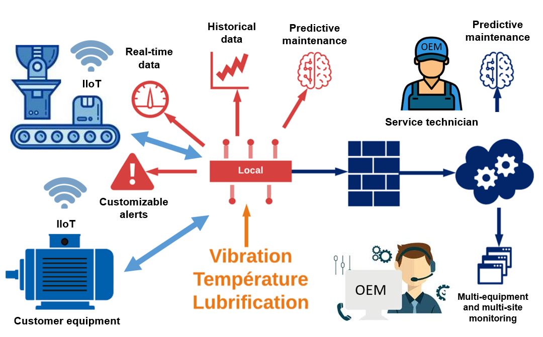 Industrial Internet of Things (IIoT) : new business models for OEM equipment manufacturers